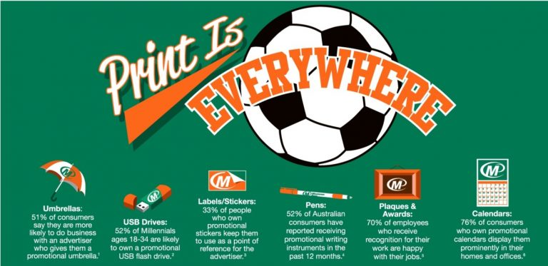 In Australia, Print is Everywhere! Minuteman Press Franchise Reviews Promotional Products Stats with New Infographic http://www.minutemanpressfranchise.co.au